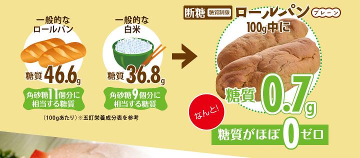 断糖(糖質制限)ロールパン(プレーン)100g中に糖質0.7gなんと!糖質がほぼ0ゼロ