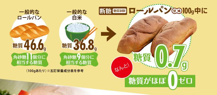 断糖(糖質制限)ロールパン(甘味)100g中に糖質0.7gなんと!糖質がほぼ0ゼロ