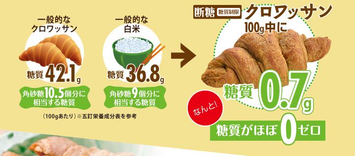 断糖(糖質制限)クロワッサン100g中に糖質0.7gなんと!糖質がほぼ0ゼロ