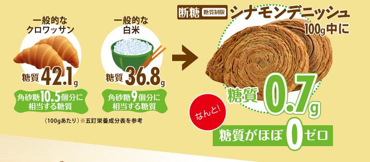 断糖(糖質制限)シナモンデニッシュ100g中に糖質0.7gなんと!糖質がほぼ0ゼロ