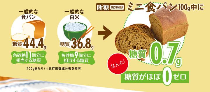 断糖(糖質制限)ミニ食パン100g中に糖質0.7gなんと!糖質がほぼ0ゼロ