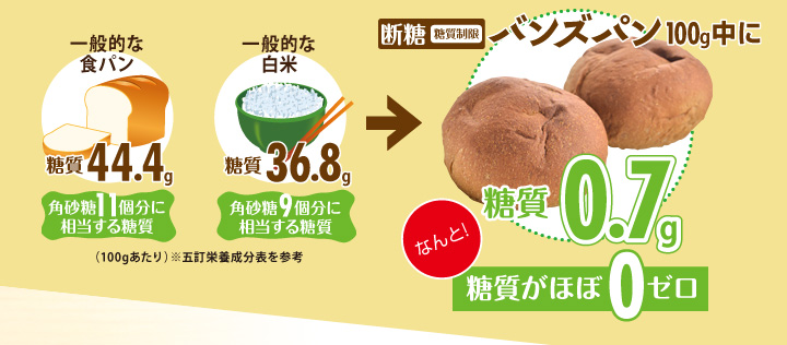 断糖(糖質制限)バンズパン100g中に糖質0.7gなんと!糖質がほぼ0ゼロ