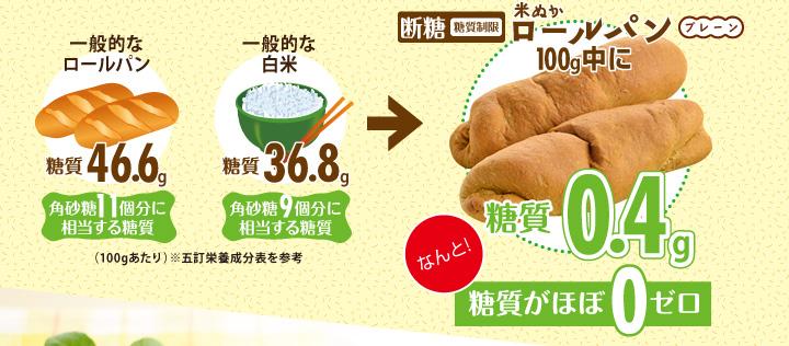 断糖(糖質制限)米ぬかロールパン(プレーン)100g中に糖質0.4gなんと!糖質がほぼ0ゼロ