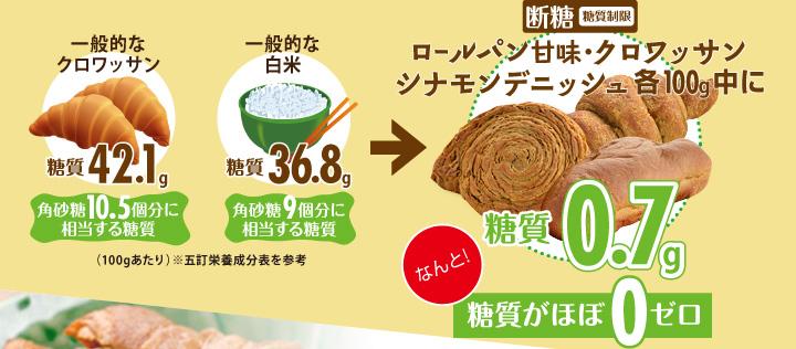 断糖(糖質制限)ロールパン甘味・クロワッサン・シナモンデニッシュ各100g中に糖質0.7gなんと!糖質がほぼ0ゼロ