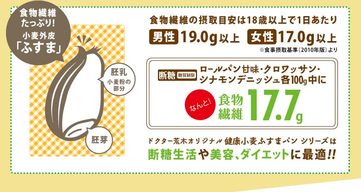 断糖(糖質制限)ロールパン甘味・クロワッサン・シナモンデニッシュ各100g中になんと!食物繊維17.7g