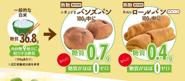 断糖(糖質制限)バンズパン100g中に糖質0.7g、米ぬかロールパン100g中に糖質0.4gなんと!糖質がほぼ0ゼロ
