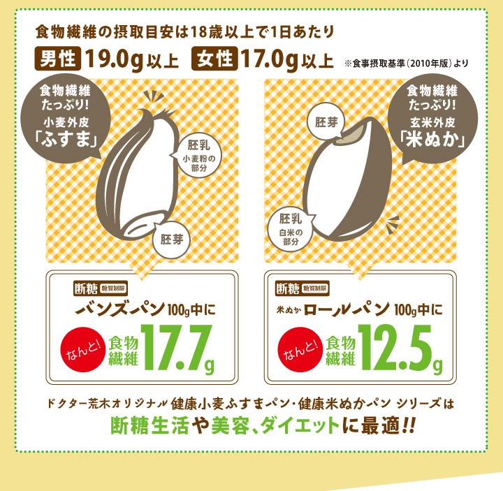 断糖(糖質制限)バンズパン100g中になんと!食物繊維17.7g!米ぬかロールパン100g中になんと!食物繊維12.5g!