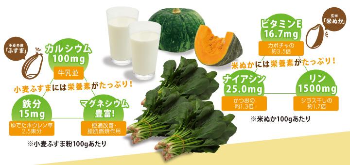 小麦ふすまや米ぬかには不足しがちな栄養素がたっぷり!