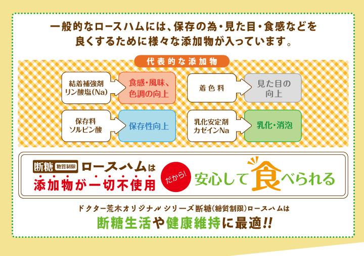 ドクター荒木オリジナルシリーズ断糖(糖質制限)ロースハムは断糖生活や健康維持に最適!!