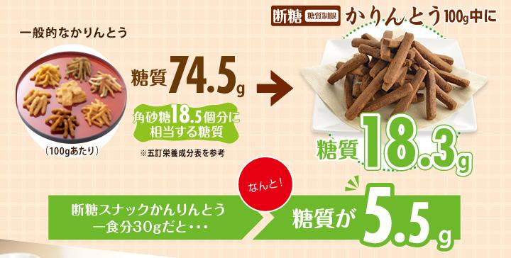 断糖(糖質制限)かりんとう100g中に糖質18.3g。一食分30gだと…糖質がなんと5.5g!