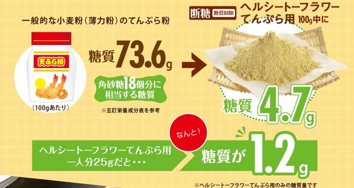 断糖(糖質制限)ヘルシートーフラワーてんぷら用100g中になんと!糖質4.7g!1人分25gだと糖質が1.2g!
