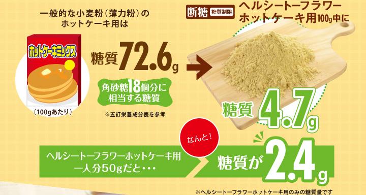 断糖(糖質制限)ヘルシートーフラワーホットケーキ用100g中になんと!糖質4g!1人分25gだと糖質が1g!