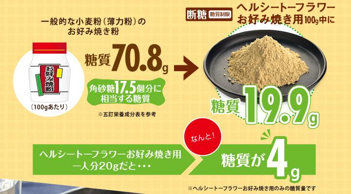 断糖(糖質制限)ヘルシートーフラワーお好み焼き用100g中になんと!糖質19.9g!1人分20gだと糖質が4g!