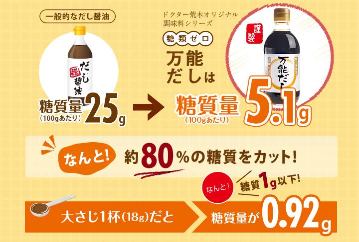 ドクター荒木オリジナル調味料シリーズ「糖類ゼロ万能だし」は糖質量100gあたり5.1g!なんと!約80%の糖質をカット!