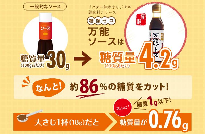 ドクター荒木オリジナル調味料シリーズ「糖類ゼロ万能ソース」は糖質量100gあたり4.2g!なんと!約86%の糖質をカット!